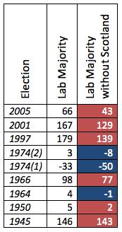 Data taken from  WingsOverScotland.com (2012)