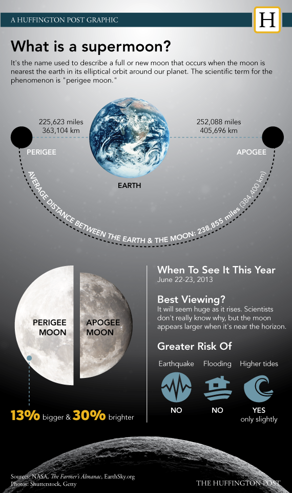 Supermoon graphic courtesy of  Huffington Post .