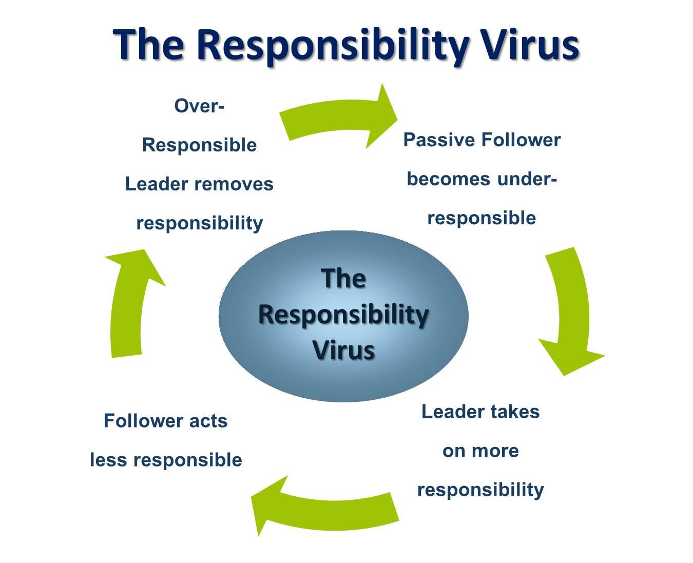 Responsibility Virus Vicious Cycle.jpg