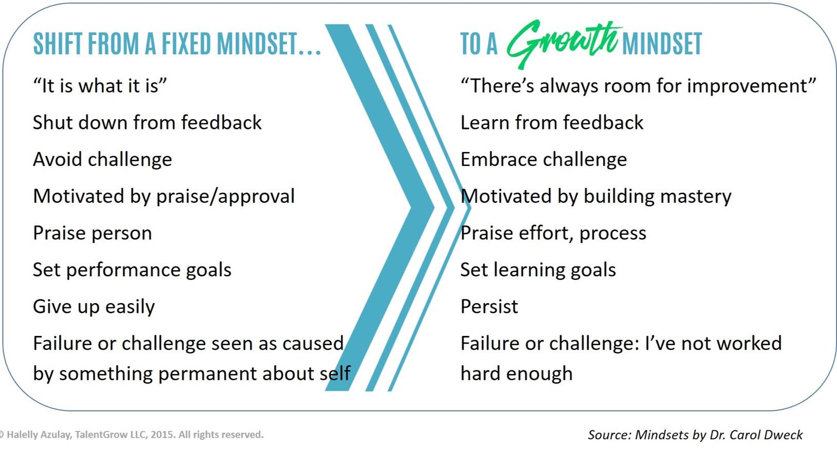 Growth Mindset by Carol Dweck