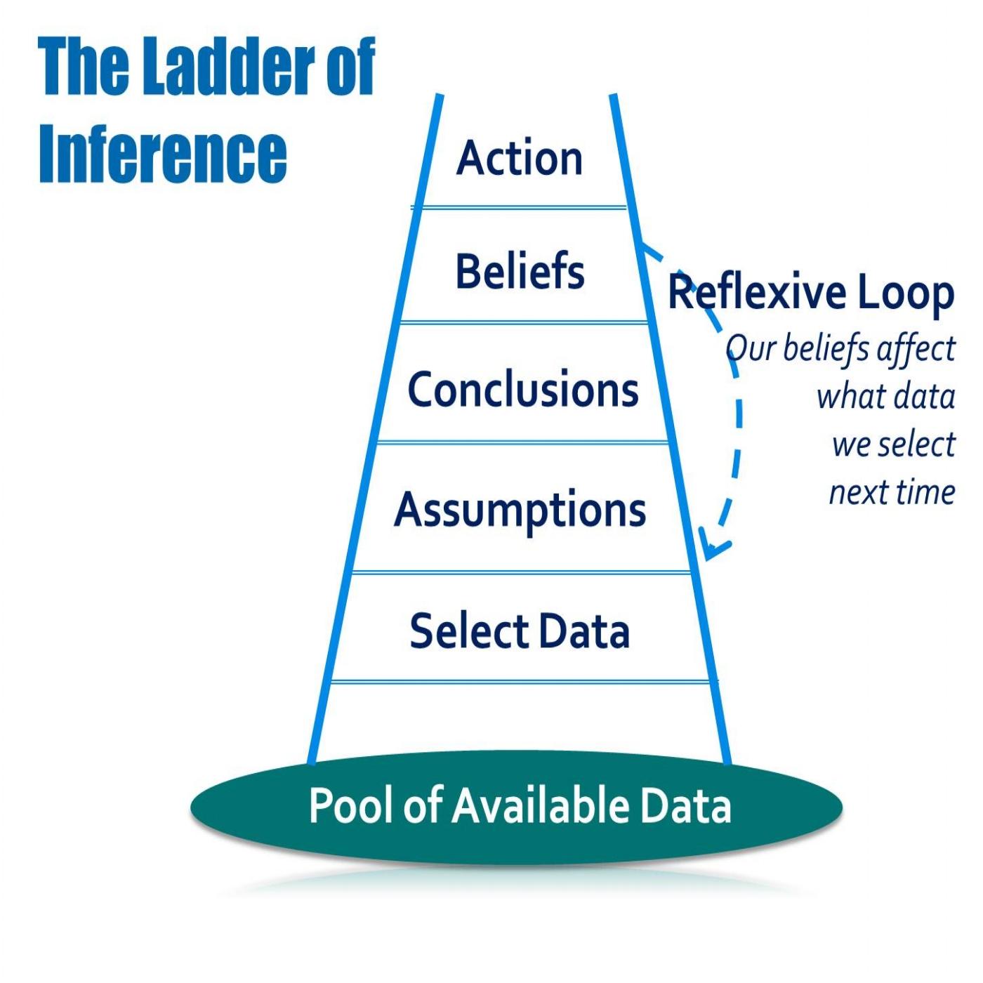 ladder of inference.jpg