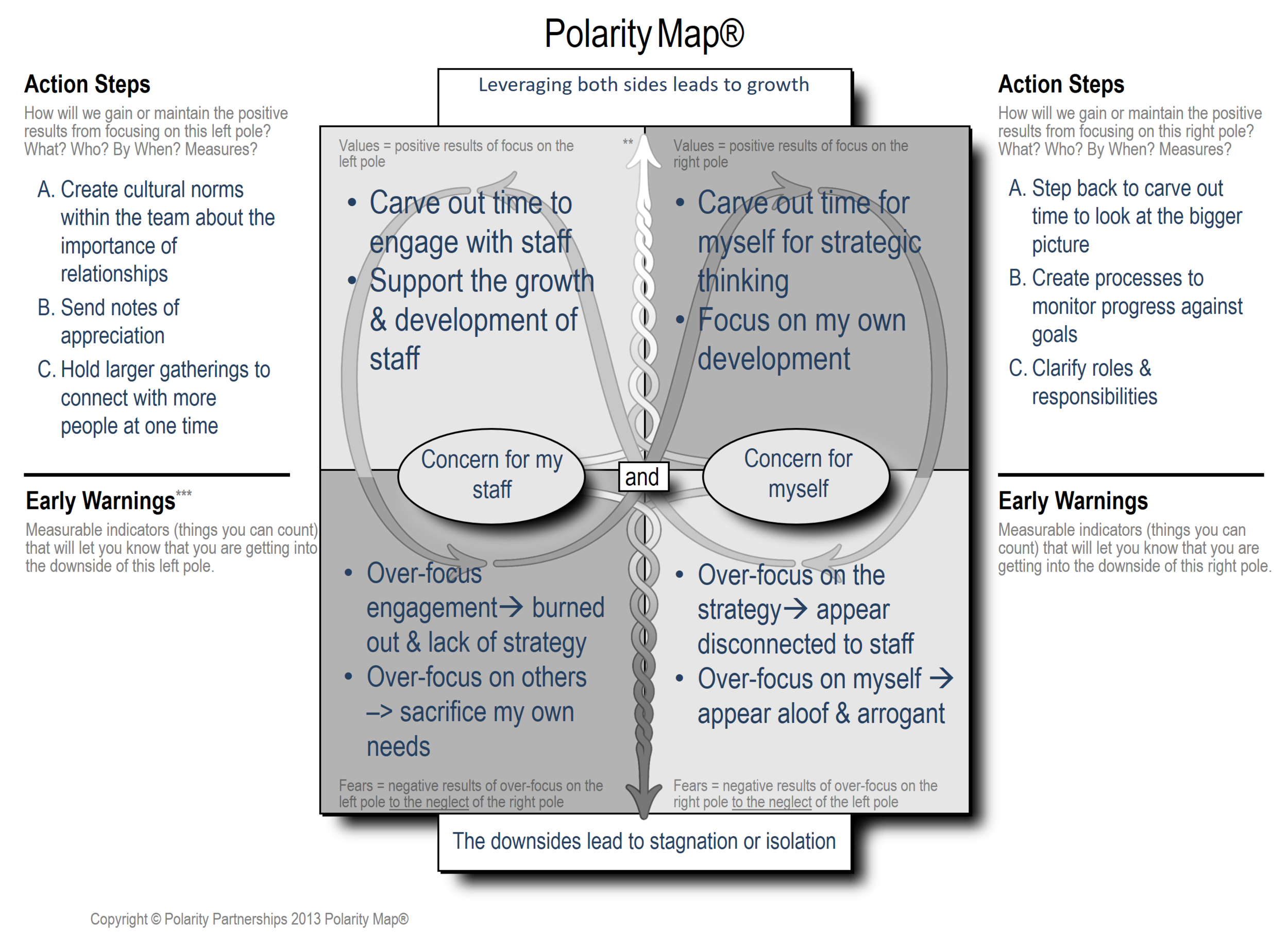 Here is the visual of the Polarity Map Laura discusses