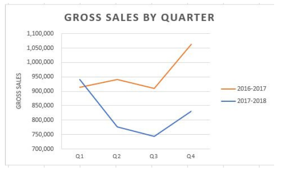 gross sales.png