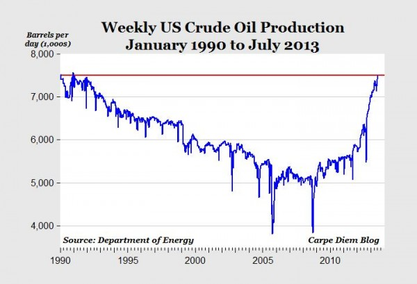 Mark Perry's latest crude oil production graph -  American Enterprise Institute .