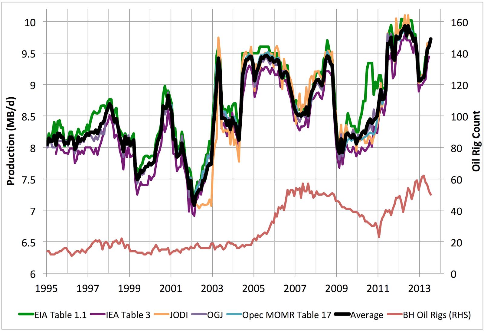 Saudi oil production never reached 12.5 mbpd ( Stuart Staniford )