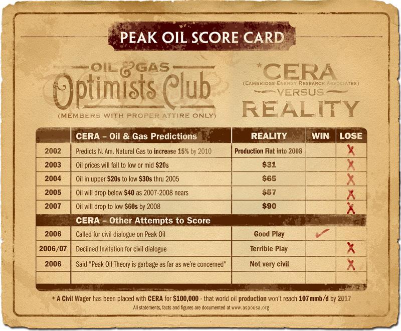 PeakOilScoreCard.jpg