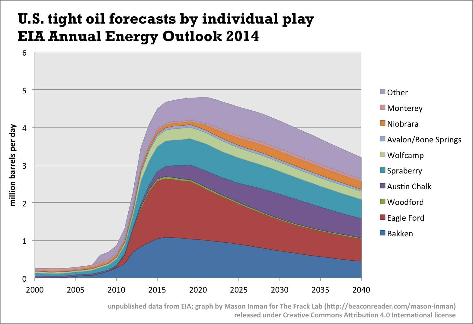 Chart by Mason Inman, using unpublished EIA data