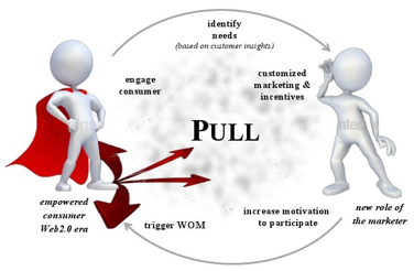 Figure 2: Pull-Marketing towards the empowered consumer through the noise in the Web2.0  (own illustration based on Barwise & Meehan, 2010; Kaplan, 2011; Winer, 2009; Graphics: Presentermedia, n.d.)
