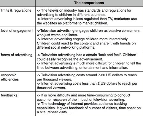 Figure 1: The comparisons of traditional TV advertising and internet advertising. Sources: (Shankar & Batra, 2009; Huang et al, 2013; Brooks-Gunn & Donahus,2008; MediaSmarts, 2012; Moore, 2006)                 Normal     0     0     1     16     94     1     1     115     11.768                          0             0     0