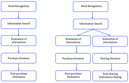 Fig. 1: Adjustment of the Buyer Decision Process considering collaborative consumption                  Normal     0     0     1     12     72     1     1     88     11.768                          0             0     0