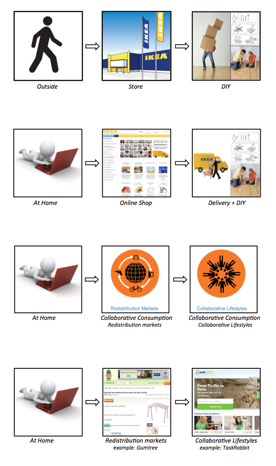 Fig. 2: Simplified Buyer Decision Process from conventional to collaborative consumption, using the example of an IKEA desk                  Normal     0     0     1     18     103     1     1     126     11.768                          0             0     0