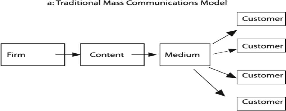 "Fig. 1. (a) Traditional mass communications model. Source: Donna L. Hoffman and Thomas P. Novak (1996), ""Marketing in Hypermedia Computer-Mediated Environments: Con- ceptual Foundations,"" Journal of Marketing, 60 (July), PP. 50–68                 Alix     Normal     0     0     2013-02-18T21:50:00Z     2013-02-18T21:50:00Z     1     33     191     1     1     234     11.768                          0             0     0"