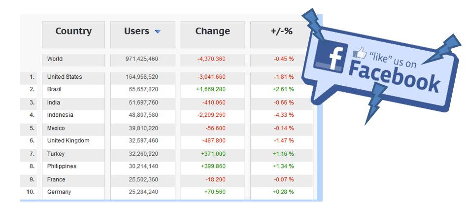 Graph 1: Facebook User Statistics Jan. 2013 (Source: Quintly.com)                 Alix     Normal     0     0     2013-02-18T21:50:00Z     2013-02-18T21:50:00Z     1     9     55     1     1     67     11.768                          0             0     0