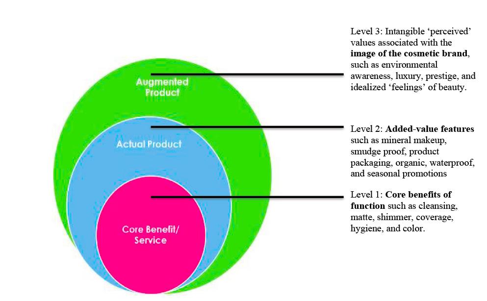 Figure 1: Own representation based on (Kotler, 2008)