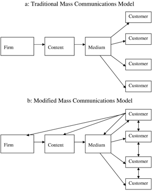 "Fig. 1. (a) Traditional mass communications model. (b) Modified mass                  Normal.dotm     0     0     1     42     243     TheDuffyAgency     2     1     298     12.0                          0     false             18 pt     18 pt     0     0         false     false     false                                                     /* Style Definitions */ table.MsoNormalTable 	{mso-style-name:""Table Normal""; 	mso-tstyle-rowband-size:0; 	mso-tstyle-colband-size:0; 	mso-style-noshow:yes; 	mso-style-parent:""""; 	mso-padding-alt:0cm 5.4pt 0cm 5.4pt; 	mso-para-margin:0cm; 	mso-para-margin-bottom:.0001pt; 	mso-pagination:widow-orphan; 	font-size:10.0pt; 	font-family:""Times New Roman""; 	mso-ascii-font-family:Cambria; 	mso-fareast-font-family:""MS 明朝""; 	mso-hansi-font-family:Cambria; 	mso-bidi-font-family:""Times New Roman"";}               communications model. Source: (Donna L. Hoffman and Thomas P. Novak      (1996),   ""  Marketing in Hypermedia Computer-Mediated Environments: Conceptual   Foundations,  ""   Journal of Marketing  , 60 (July), 50  –  68  .) in  Russell S. Winer, 2009"