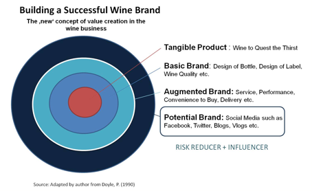 Figure 2: Building a successful wine brand - the 'new' concept of value creation in the wine business