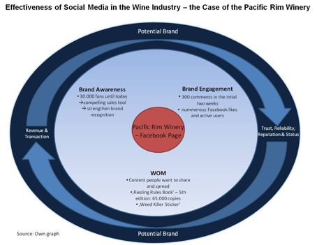 Figure 3: Effectiveness of social media in the wine industry – the case of the Pacific Rim Winery