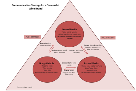 Figure 4: Communication strategy for a successful wine brand