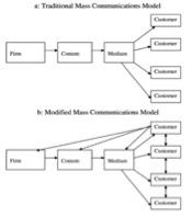Fig. 1. Mass Communication Models