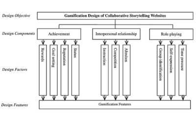 Figure 2. Designing Attractive Gamification Features for Collaborative Storytelling Websites' (Hsu, Chang & Lee, 2013)