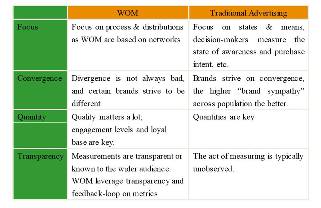 e-WOM Versus. Traditional advertising, adapted (Peters et al., 2013)