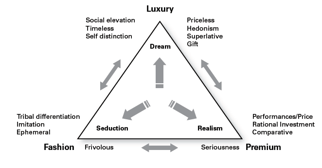 Image 1: The differentiation between luxury, premium and fashion brands (Kapferer, 2012)