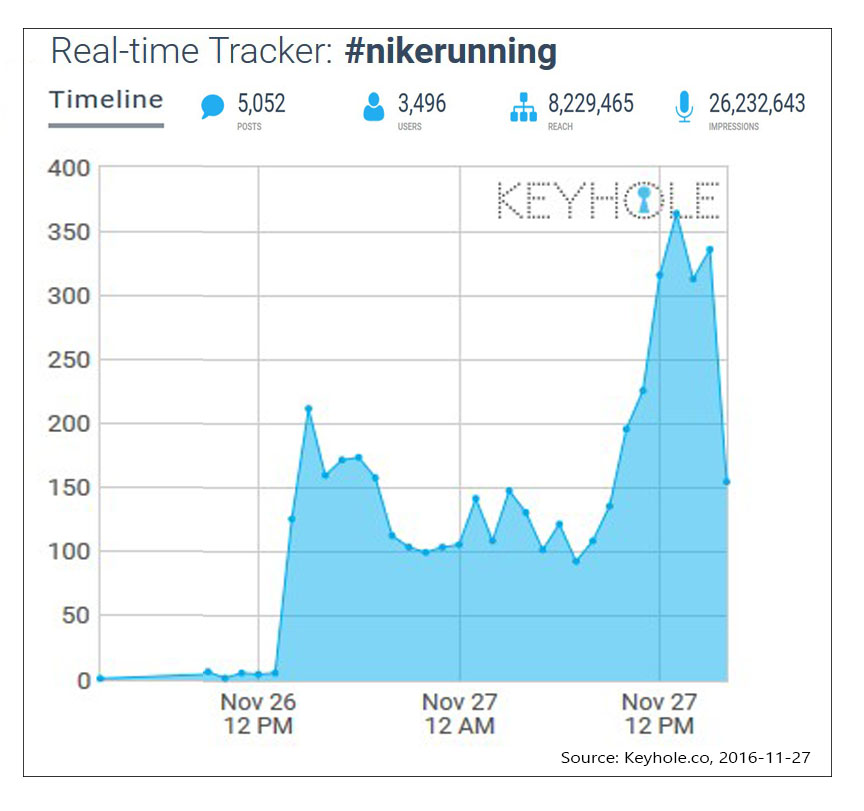 Figure 3: Real-time hashtag tracking: 26/11 1pm – 27/11 3pm #nikerunning, Source: Keyhole.co, 2016/27/11