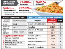 """Figure 1: Nestle India in Numbers. Source:     ADDIN CSL_CITATION { """"citationItems"""" : [ { """"id"""" : """"ITEM-1"""", """"itemData"""" : { """"URL"""" : """"http://timesofindia.indiatimes.com/business/india-business/Nestle-may-take-Rs-160-crore-hit-in-June-quarter-revenue/articleshow/47560761.cms"""", """"accessed"""" : { """"date-parts"""" : [ [ """"2016"""", """"11"""", """"26"""" ] ] }, """"author"""" : [ { """"dropping-particle"""" : """""""", """"family"""" : """"Singh"""", """"given"""" : """"Namrata"""", """"non-dropping-particle"""" : """""""", """"parse-names"""" : false, """"suffix"""" : """""""" } ], """"container-title"""" : """"The Times of India"""", """"id"""" : """"ITEM-1"""", """"issued"""" : { """"date-parts"""" : [ [ """"2015"""" ] ] }, """"title"""" : """"Nestle may take Rs 160 crore hit in June quarter revenue"""", """"type"""" : """"webpage"""" }, """"uris"""" : [ """"http://www.mendeley.com/documents/?uuid=6d3ffd2f-cf08-45a2-a686-2e618cb32692"""" ] } ], """"mendeley"""" : { """"formattedCitation"""" : """"(Singh, 2015)"""", """"plainTextFormattedCitation"""" : """"(Singh, 2015)"""", """"previouslyFormattedCitation"""" : """"(Singh, 2015)"""" }, """"properties"""" : { """"noteIndex"""" : 0 }, """"schema"""" : """"https://github.com/citation-style-language/schema/raw/master/csl-citation.json"""" }    (Singh, 2015)"""