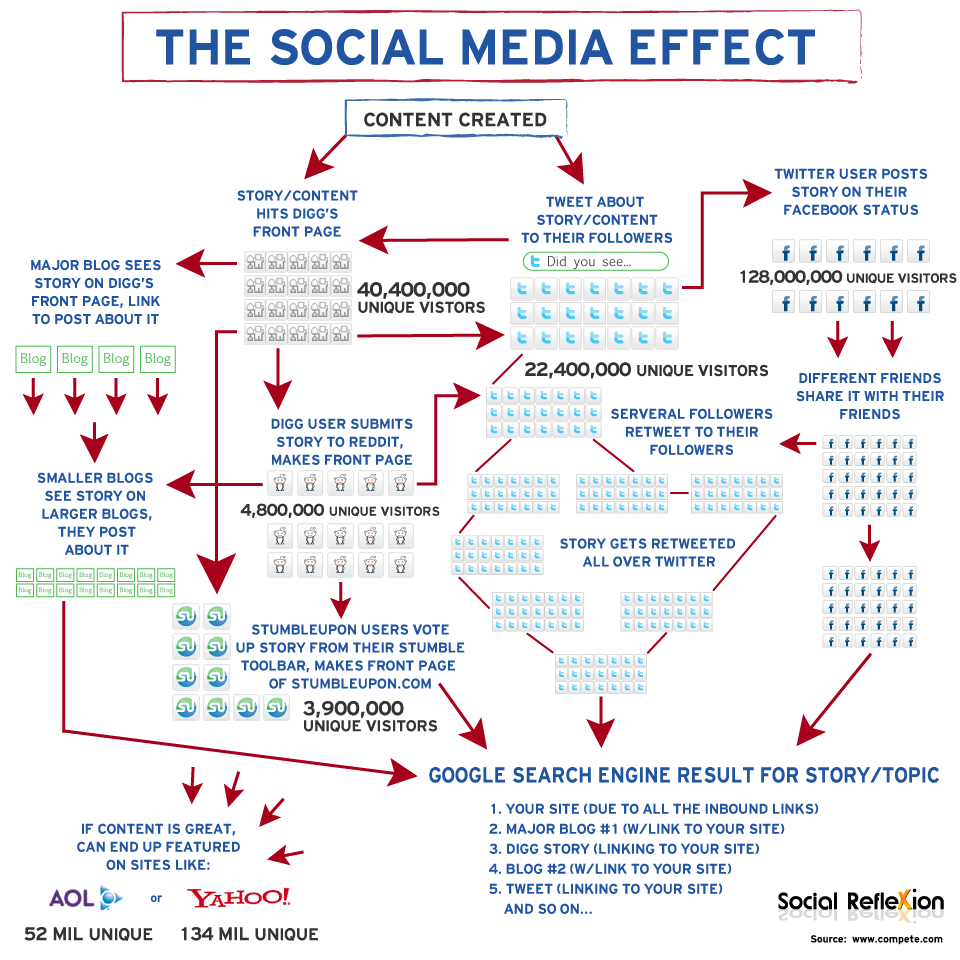 the-social-media-effect_50290abf1109e.png