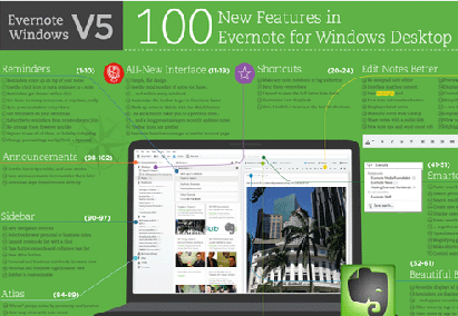 Evernote update 100 new features