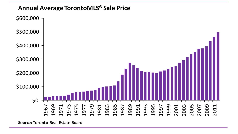 Toronto MLS Historic Sale Prices