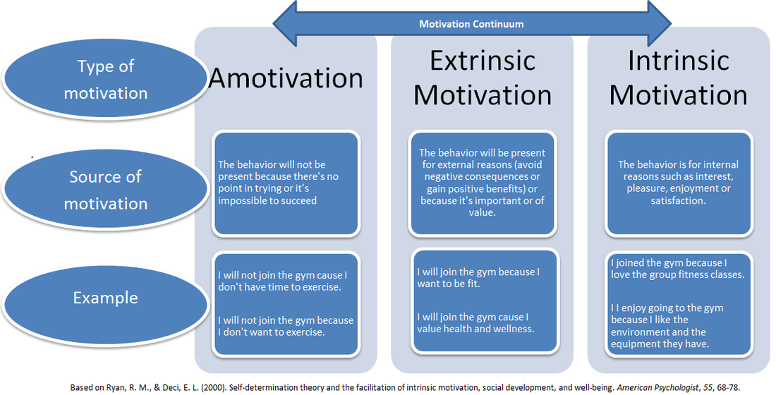 types of Motivation .png