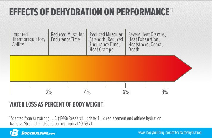 effects-of-dehydration-on-performance_infographic-v2.jpg