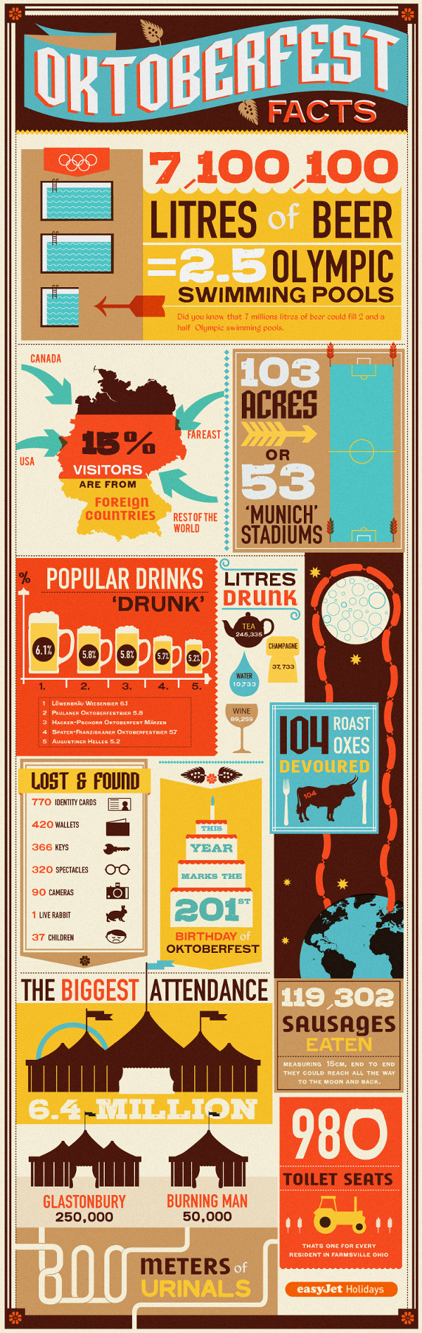 This amazing infographic is thanks to  EasyJet Holidays