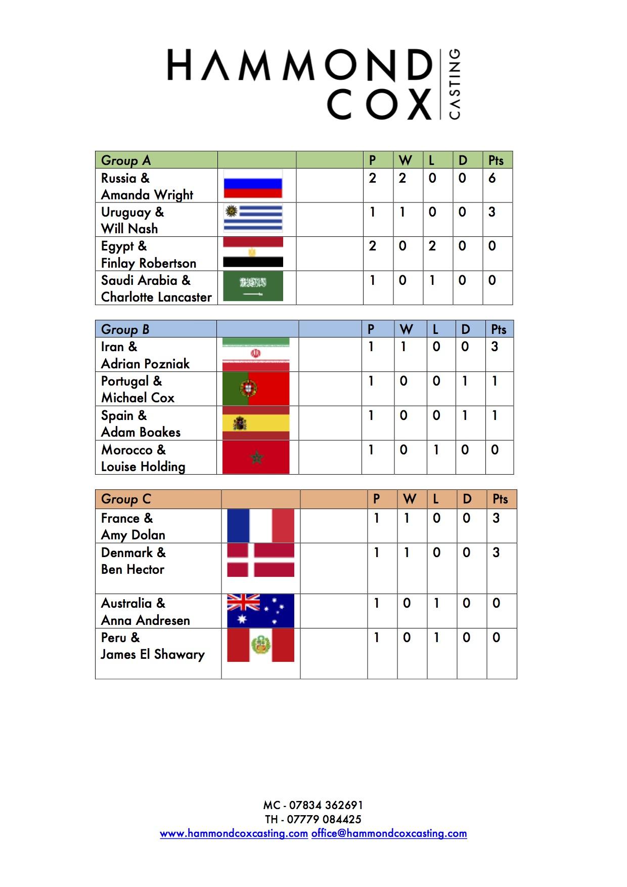 Hammond Cox World Cup Sweepstake Page 1.jpg