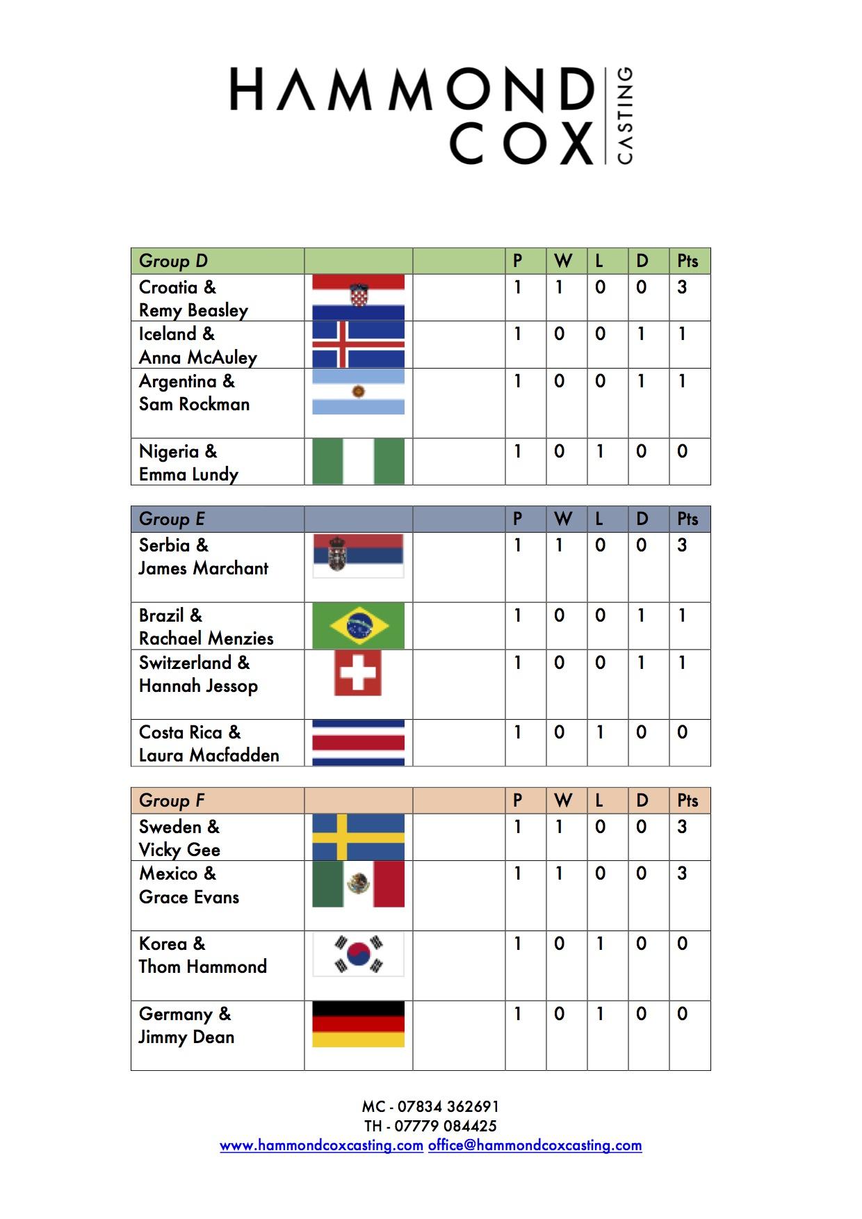 Hammond Cox World Cup Sweepstake Page 2.jpg