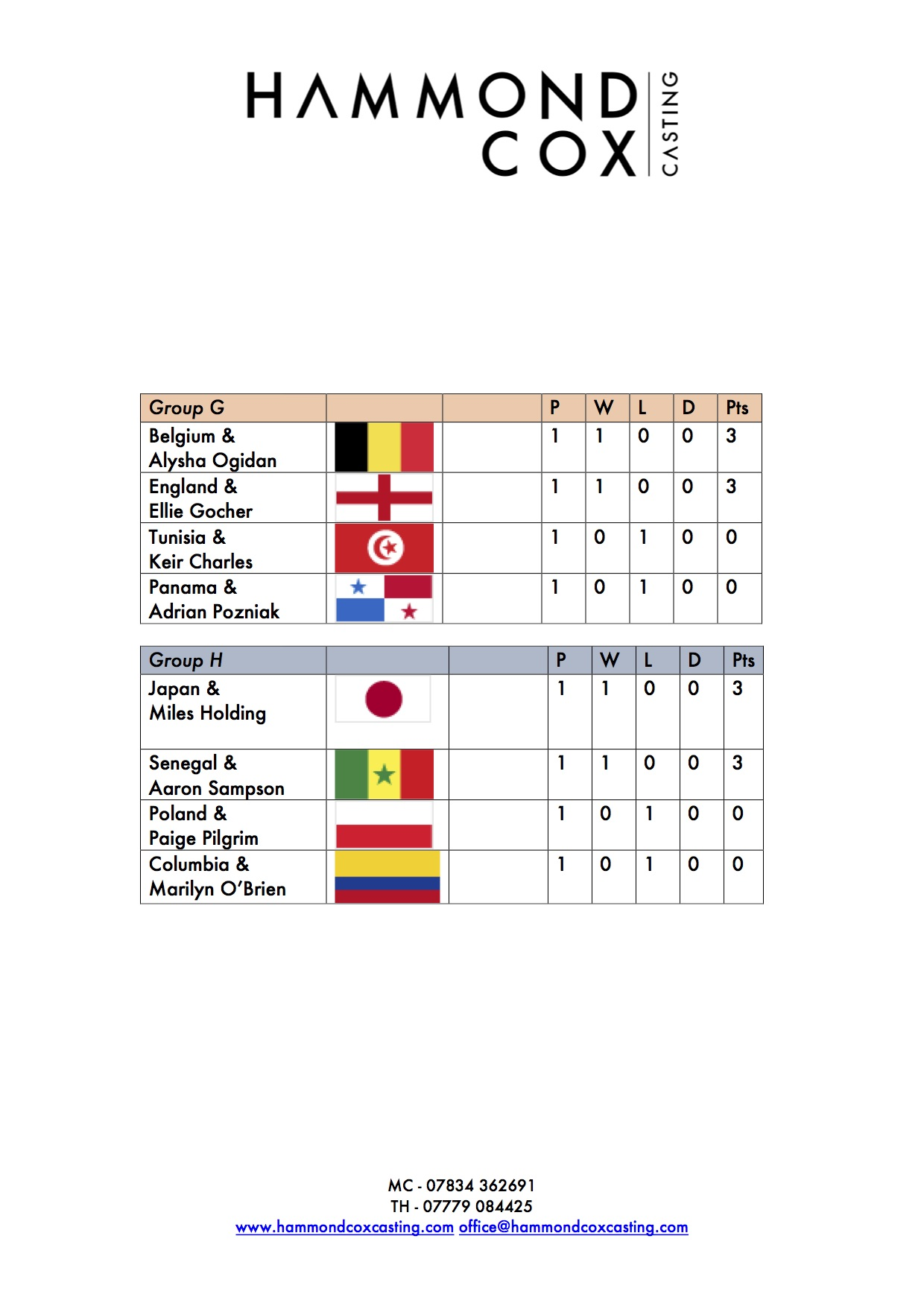 Hammond Cox World Cup Sweepstake Page 3.jpg