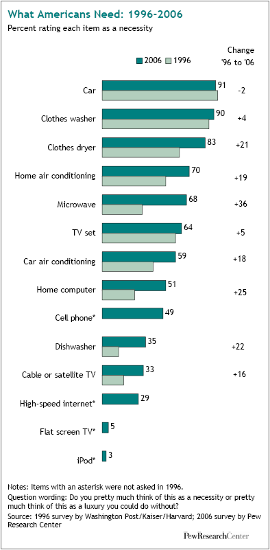 Luxury or Necessity Items Pew Research Center 2006.png