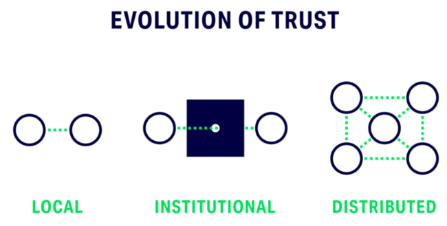 Rachel Botsman Evolution of Trust.png