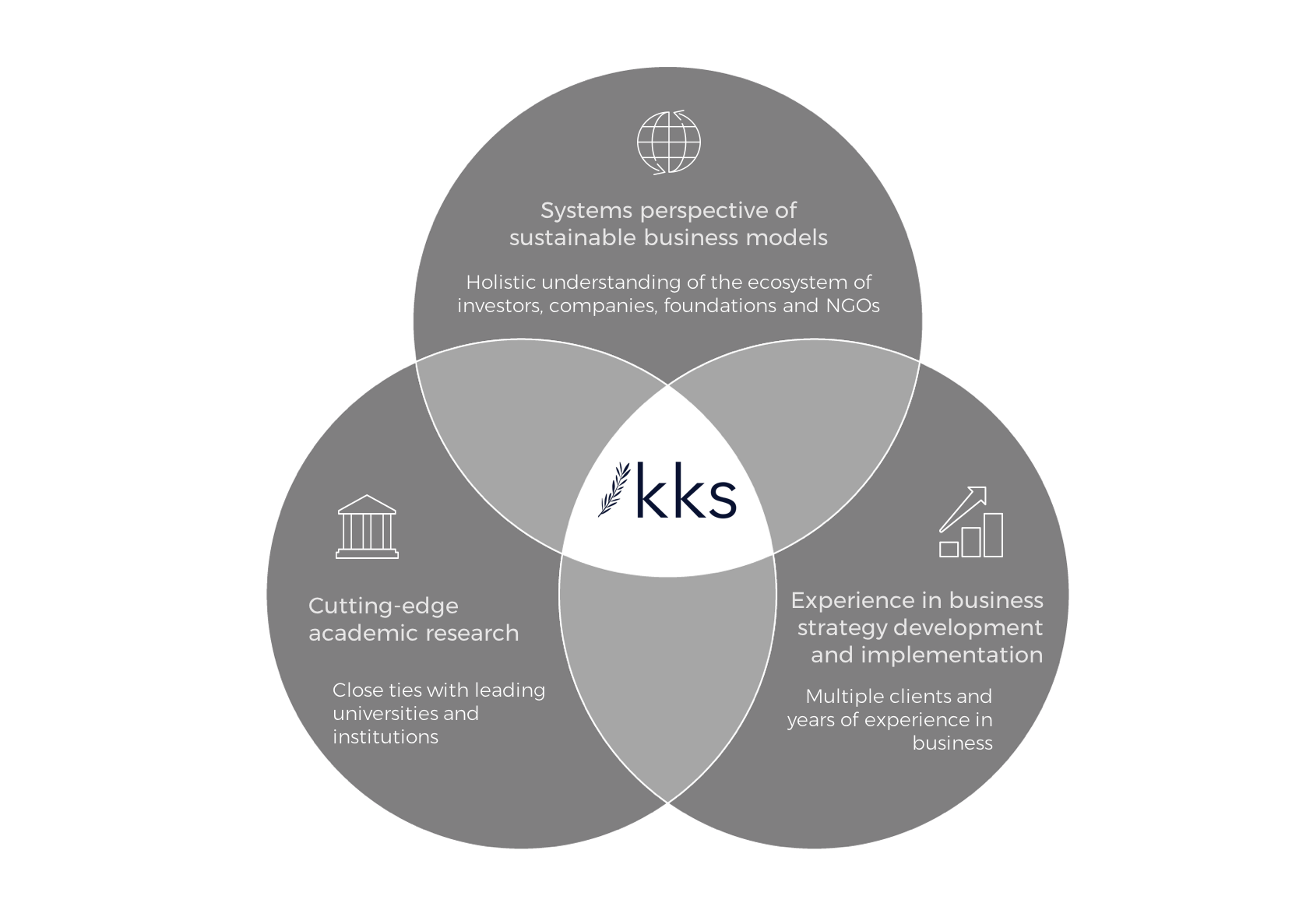 Our team brings together three distinct areas of expertise to form a unique approach that enables us to solve the most challenging issues. We call this ' The KKS Way ' – which is illustrated by the diagram above.