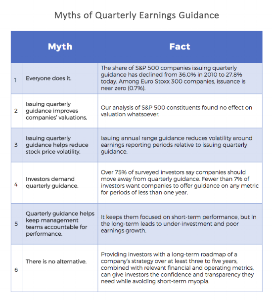 The Myths and Realities of Quarterly Earnings Guidance