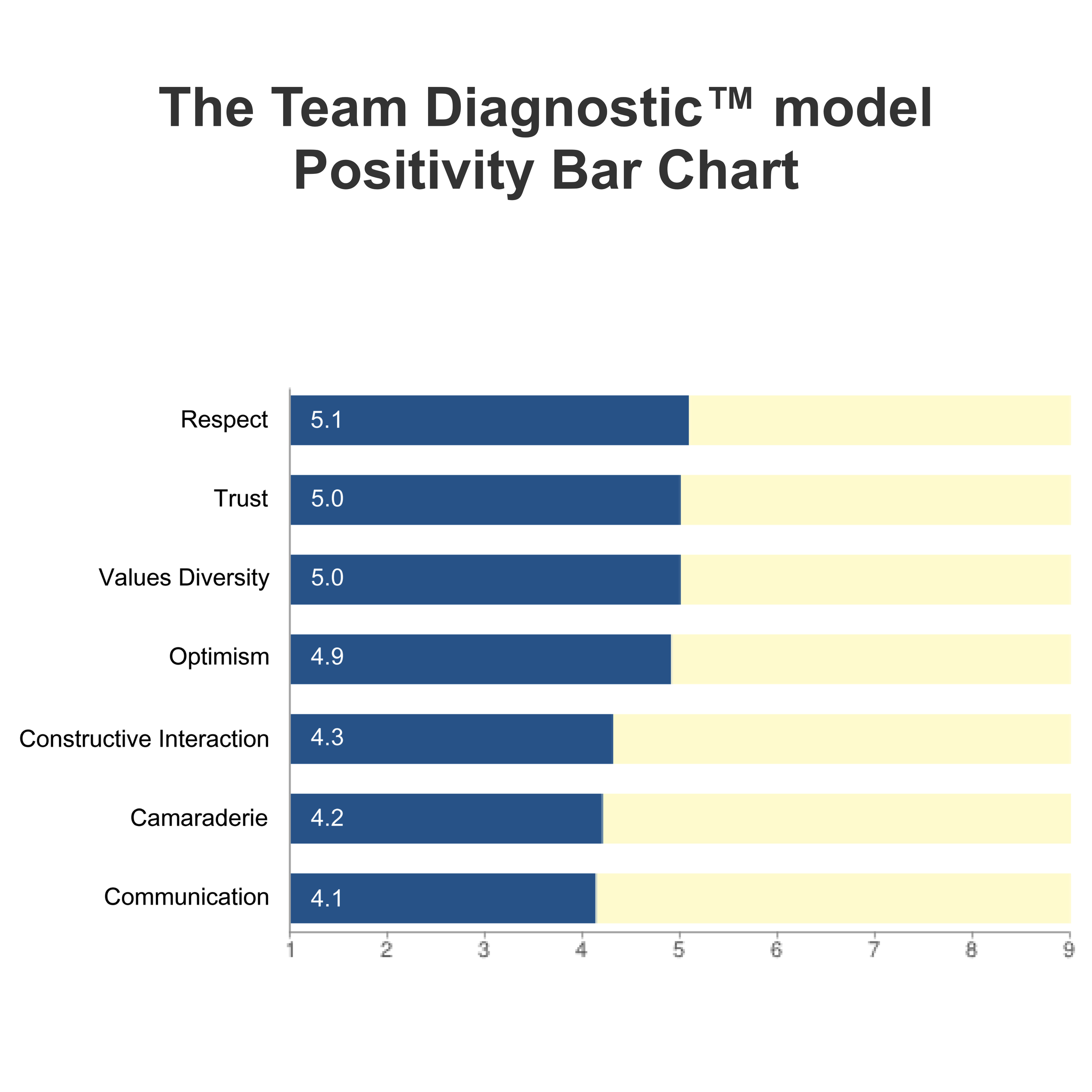 TDPositivity Bar Chart.jpg