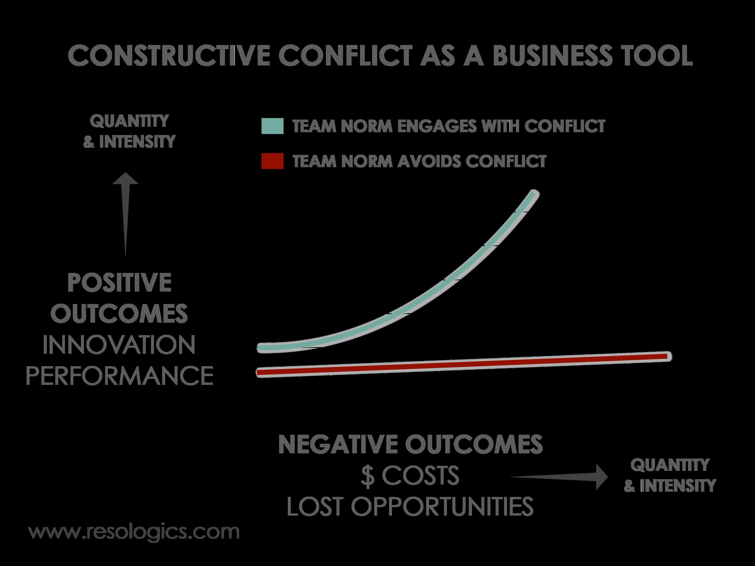 constructive conflict in teams