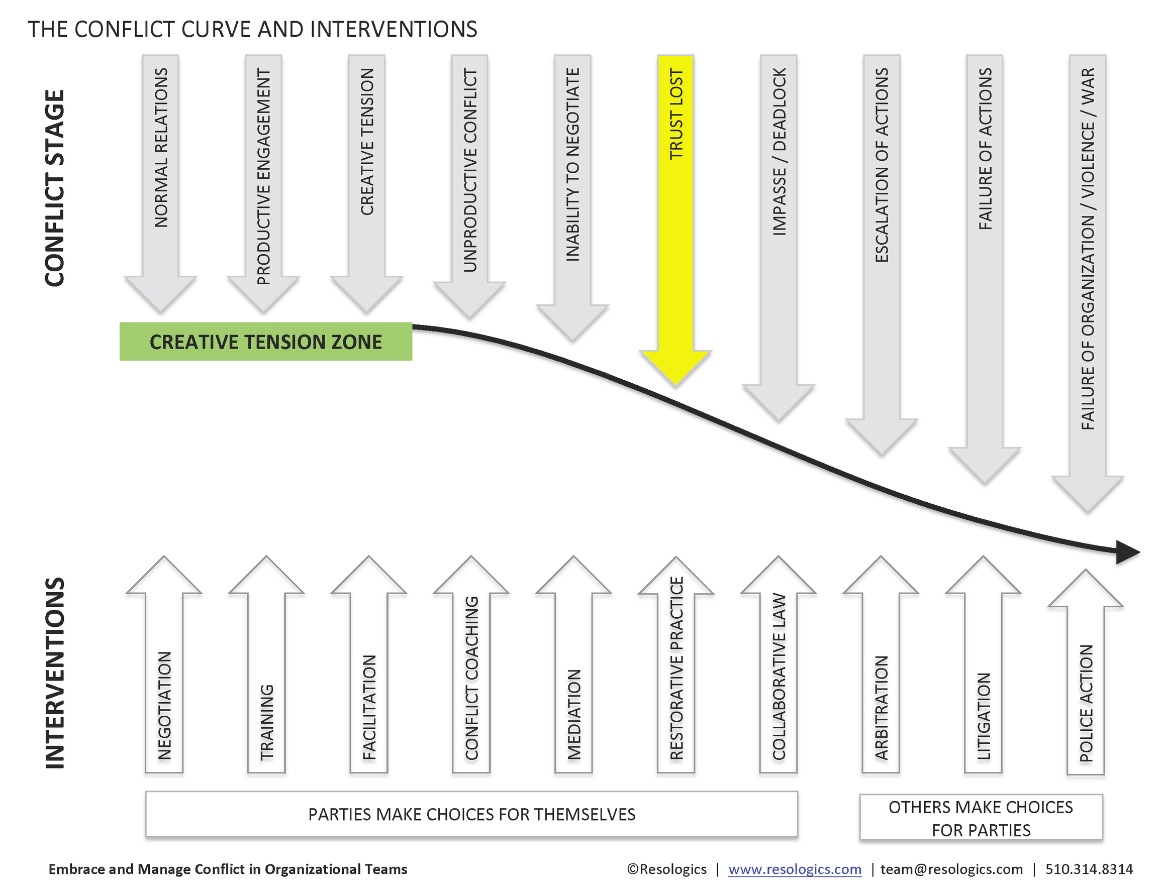 conflict curve and interventions