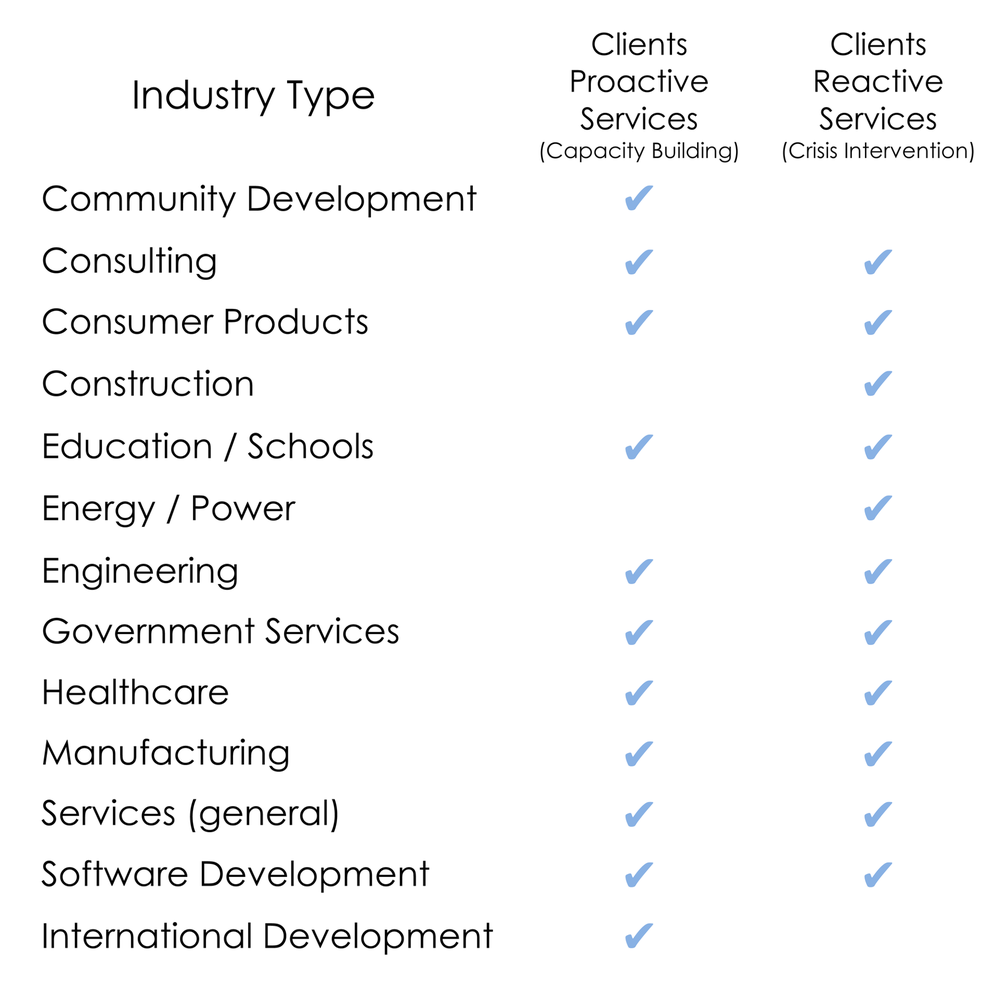 Clients List ChartLR.png