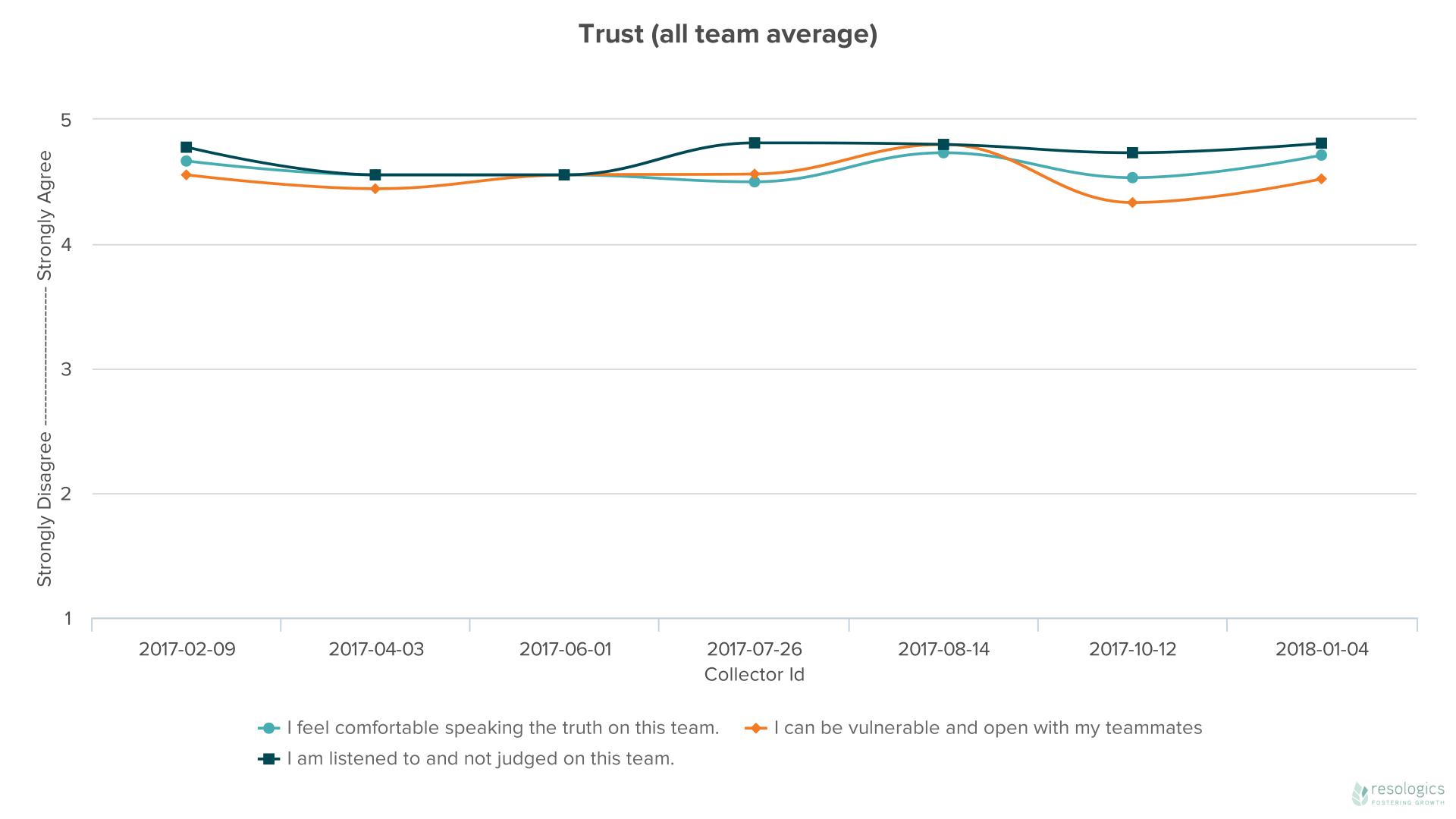 DataHero Trust (all team average).png
