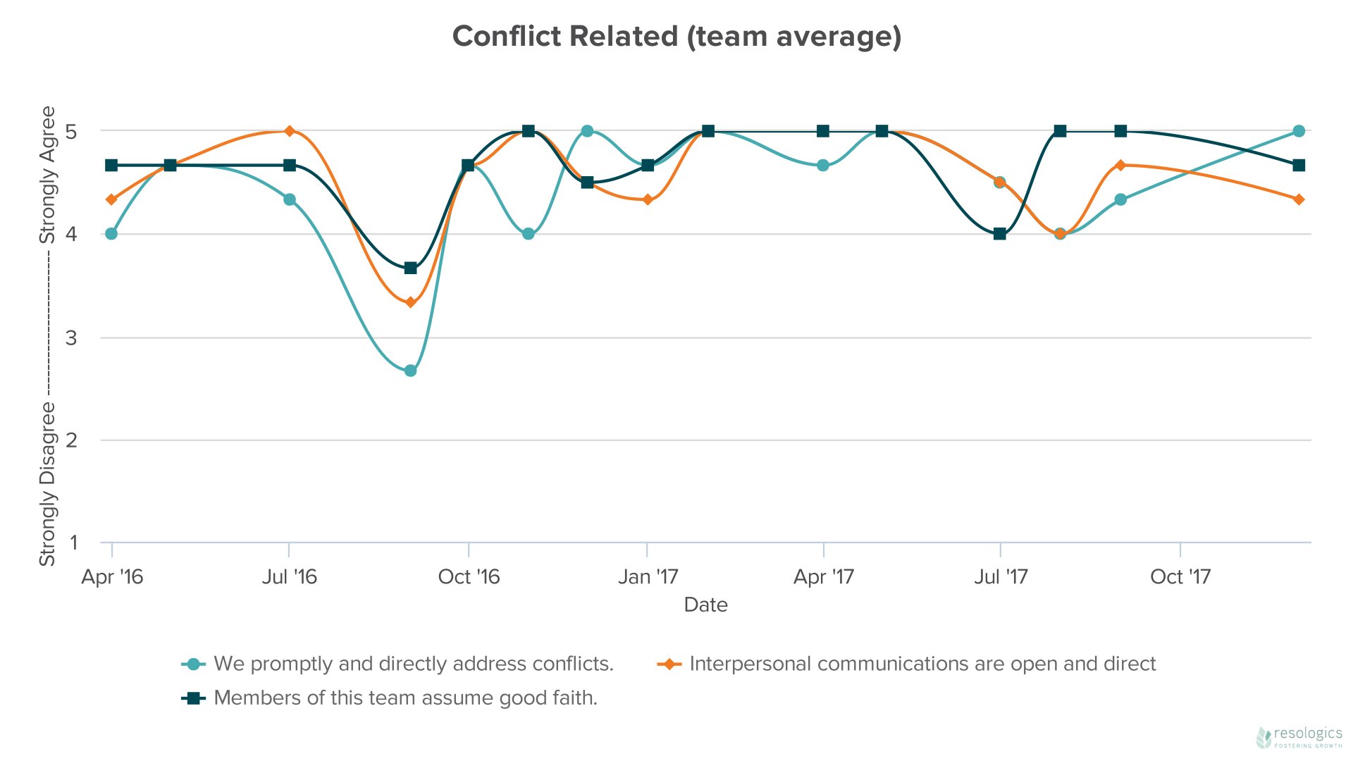 DataHero Conflict Related (team average).png