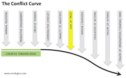 conflict curve.png