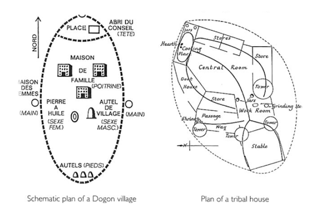 Image: The Dogon world-egg cosmos diagram & related urbanism diagrams at successively smaller scales.