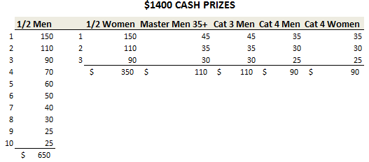Gig Harbor Prizes.PNG